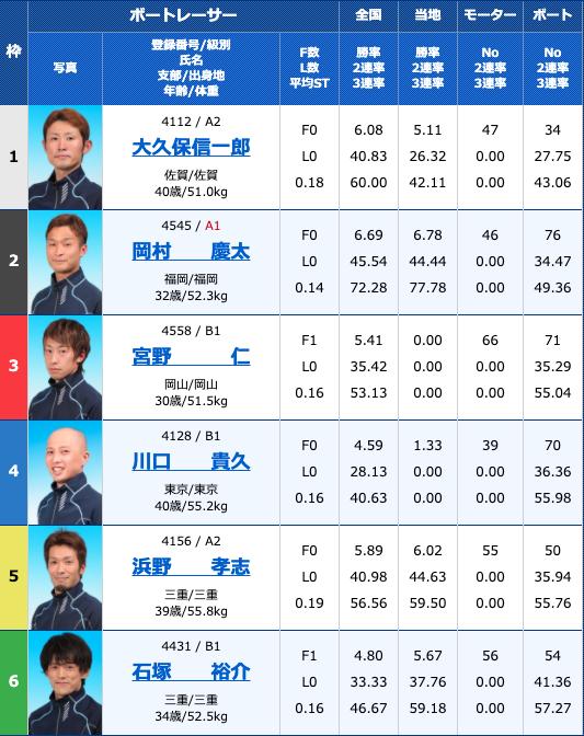 2020年9月9日津津インクル開設9周年記念レース最終日10R
