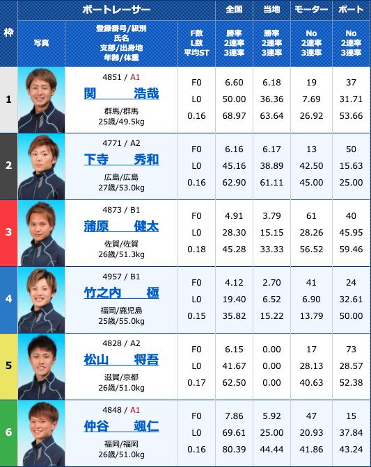 2020年9月9日大村ルーキーシリーズ第16戦オール進入固定レース2日目11R