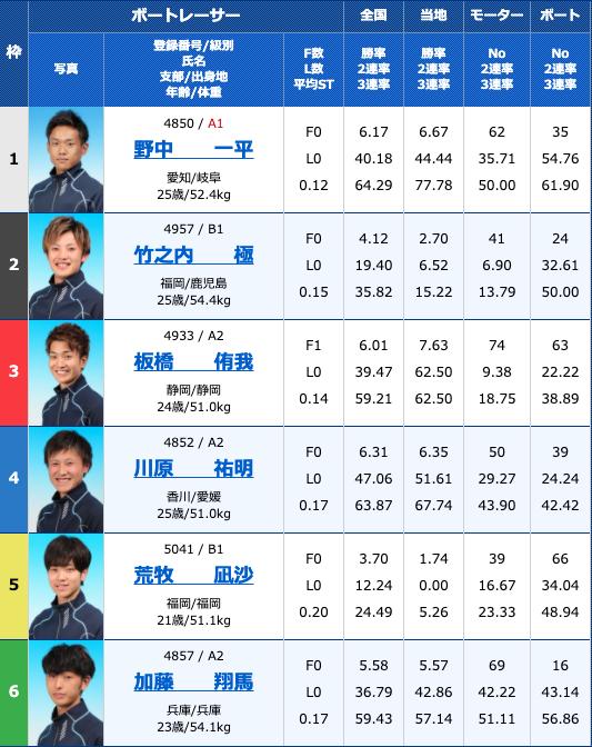 2020年9月10日大村ルーキーシリーズ第16戦オール進入固定レース3日目10R