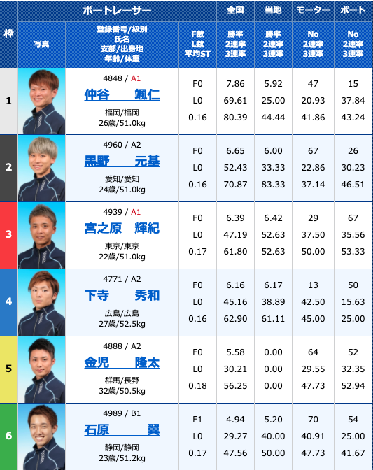 2020年9月10日大村ルーキーシリーズ第16戦オール進入固定レース3日目12R