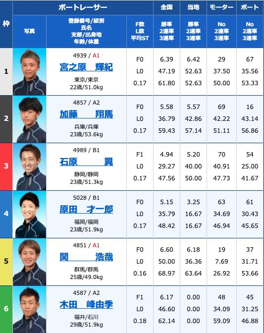 2020年9月11日大村ルーキーシリーズ第16戦オール進入固定レース4日目10R