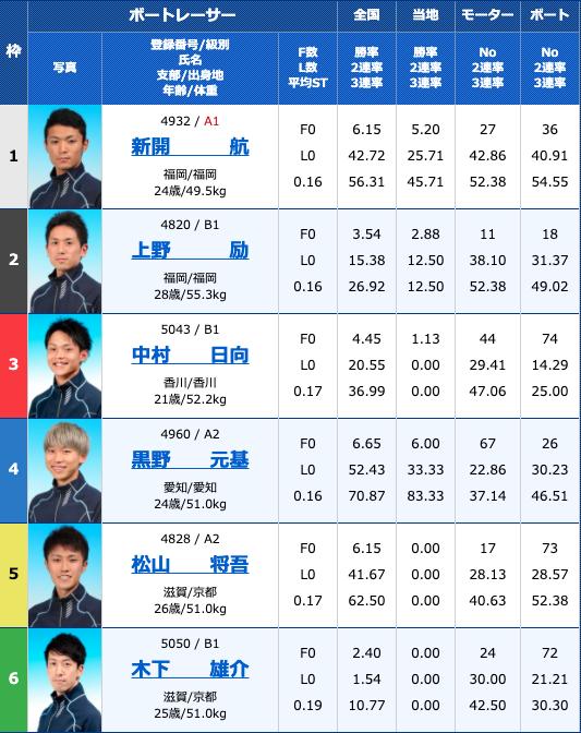 2020年9月11日大村ルーキーシリーズ第16戦オール進入固定レース4日目11R