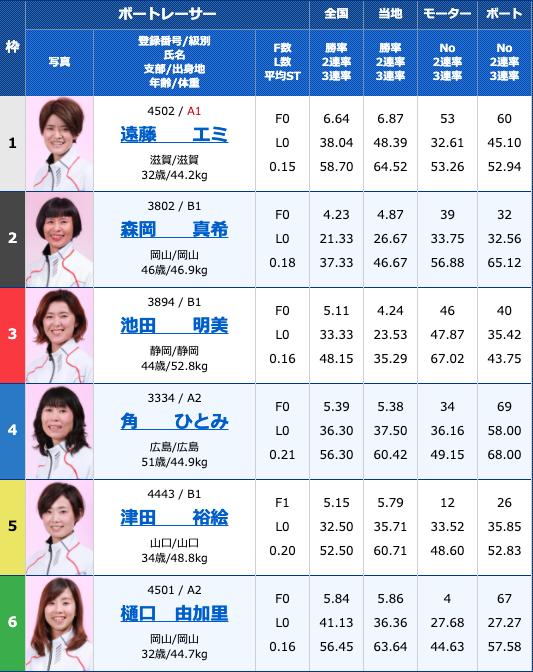 2020年9月14日若松G3オールレディースJALカップ初日11R