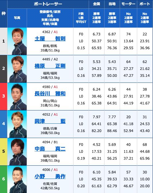 2020年9月18日大村ニッカン・コム杯3日目10R