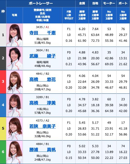 2020年9月18日大村ニッカン・コム杯3日目12R