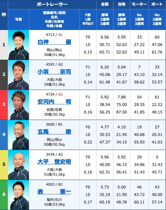 2020年9月22日丸亀大阪スポーツカップ3日目10R