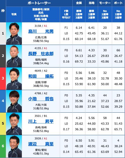 2020年9月22日丸亀大阪スポーツカップ3日目11R