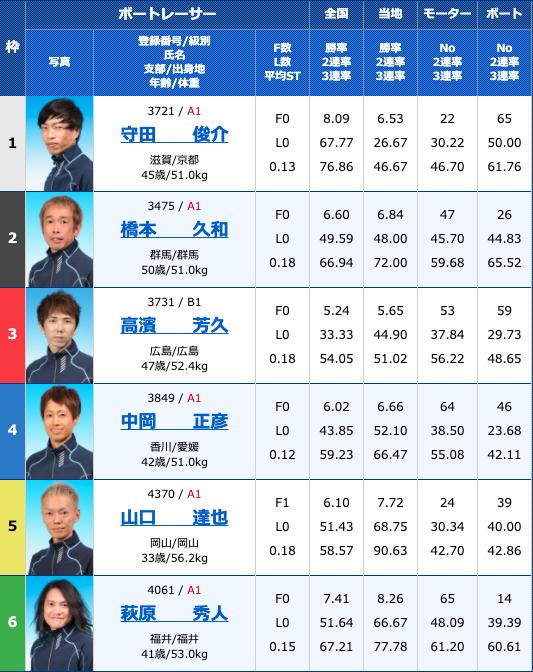 2020年9月22日丸亀大阪スポーツカップ3日目12R