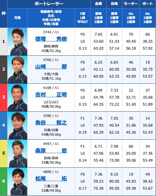2020年9月23日徳山G1ダイヤモンドカップ初日10R