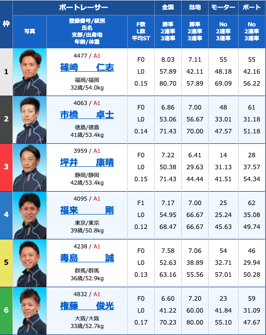 2020年9月23日徳山G1ダイヤモンドカップ初日11R