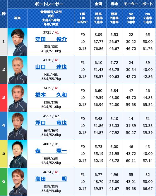 2020年9月23日丸亀大阪スポーツカップ4日目10R