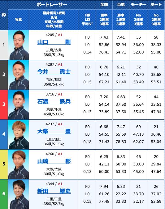2020年9月24日徳山G1ダイヤモンドカップ2日目10R
