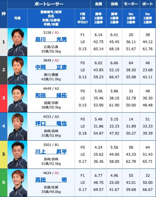 2020年9月24日丸亀大阪スポーツカップ最終日11R