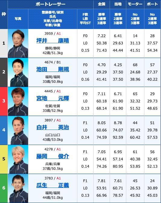 2020年9月25日徳山G1ダイヤモンドカップ3日目10R