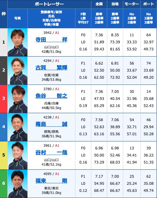 2020年9月25日徳山G1ダイヤモンドカップ3日目12R