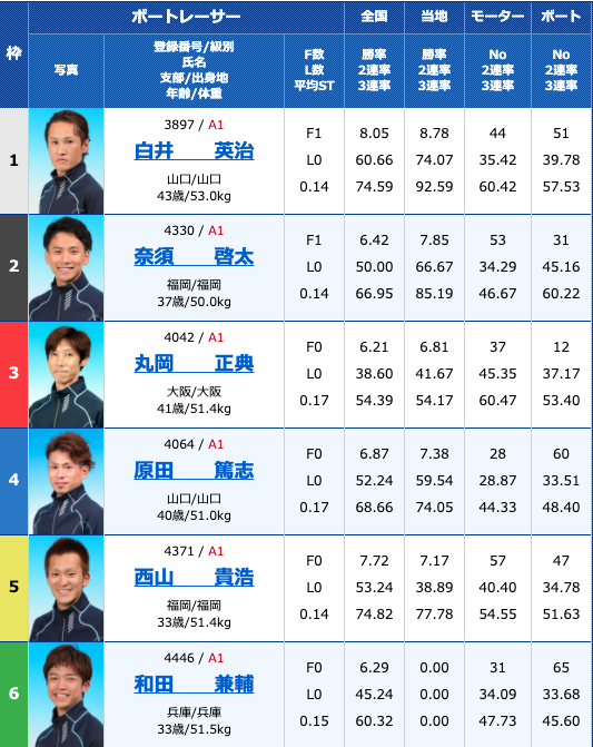 2020年9月26日徳山G1ダイヤモンドカップ4日目11R