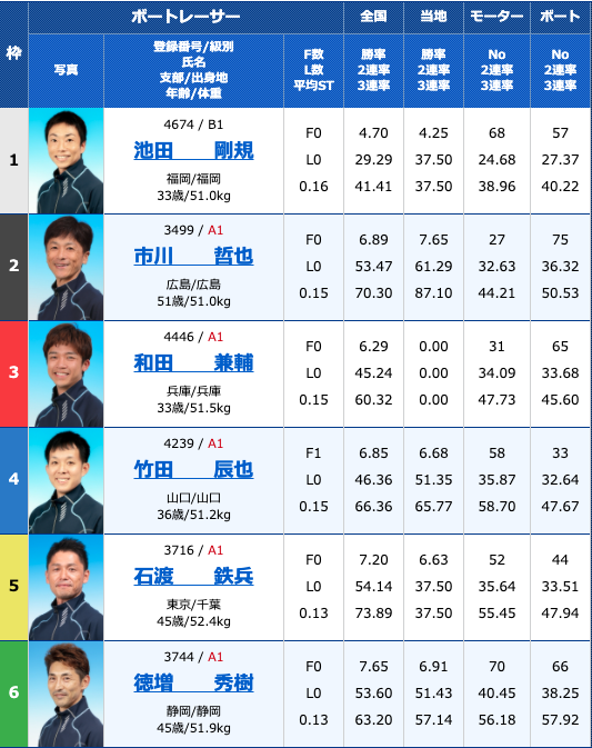 2020年9月26日徳山G1ダイヤモンドカップ4日目1R
