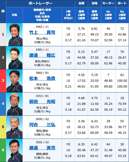 2020年10月13日浜名湖G3マスターズリーグ第7戦 ニッカン・コム杯5日目10R