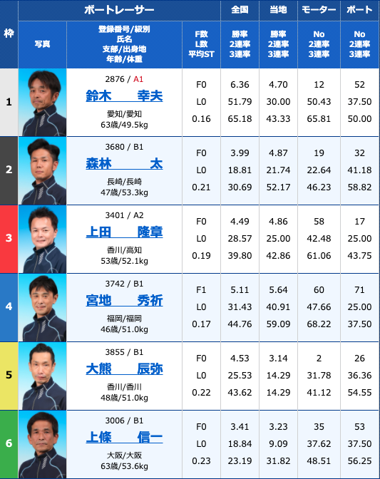 2020年10月13日浜名湖G3マスターズリーグ第7戦 ニッカン・コム杯5日目11R