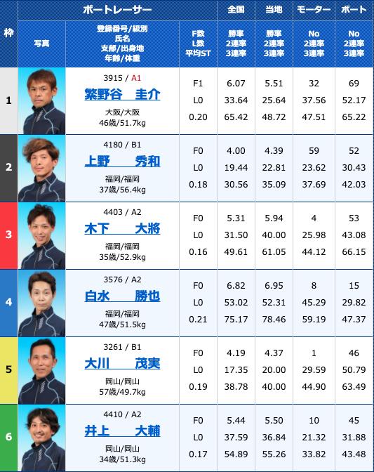 2020年10月13日若松西日本スポーツ杯初日10R