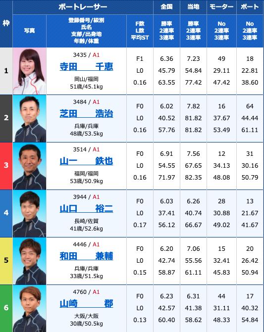 2020年10月13日若松西日本スポーツ杯初日12R