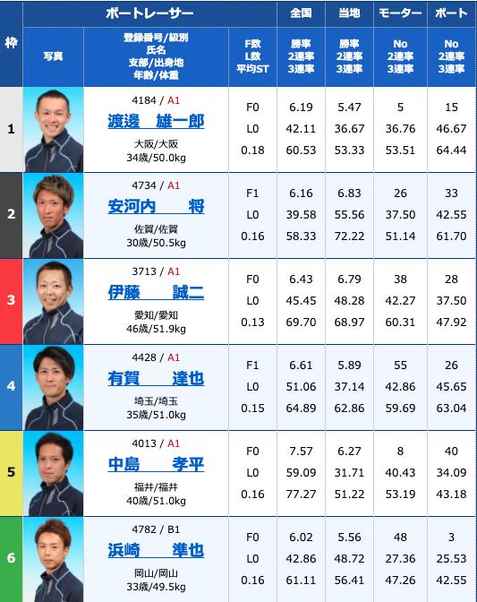 2020年10月14日丸亀G1京極賞 開設68周年記念競走4日目12R