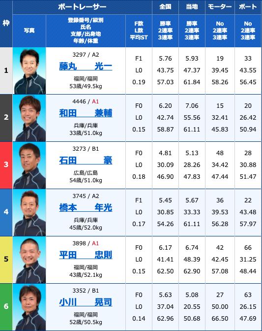 2020年10月14日若松西日本スポーツ杯2日目10R