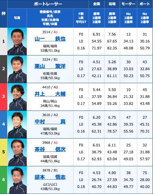 2020年10月14日若松西日本スポーツ杯2日目11R