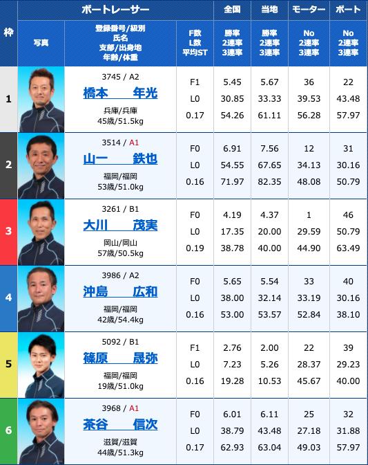 2020年10月15日若松西日本スポーツ杯3日目10R