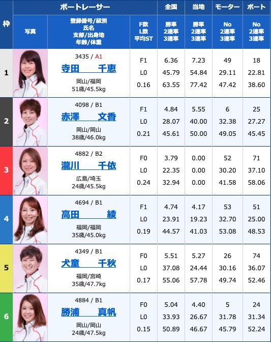 2020年10月15日若松西日本スポーツ杯3日目12R