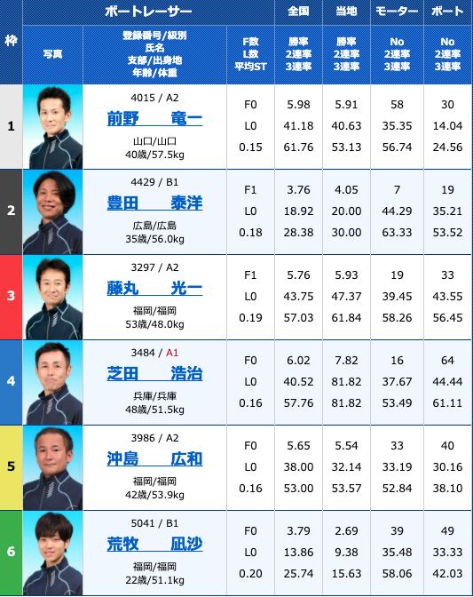2020年10月16日若松西日本スポーツ杯4日目10R