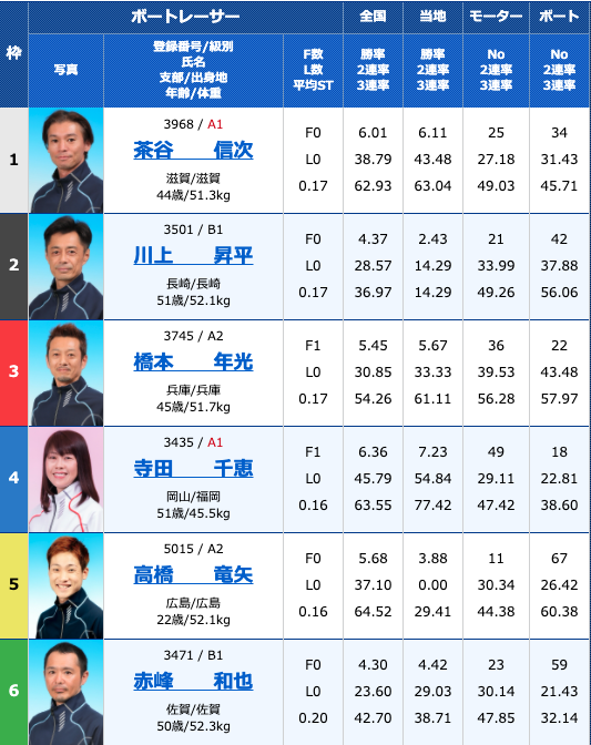 2020年10月16日若松西日本スポーツ杯4日目11R