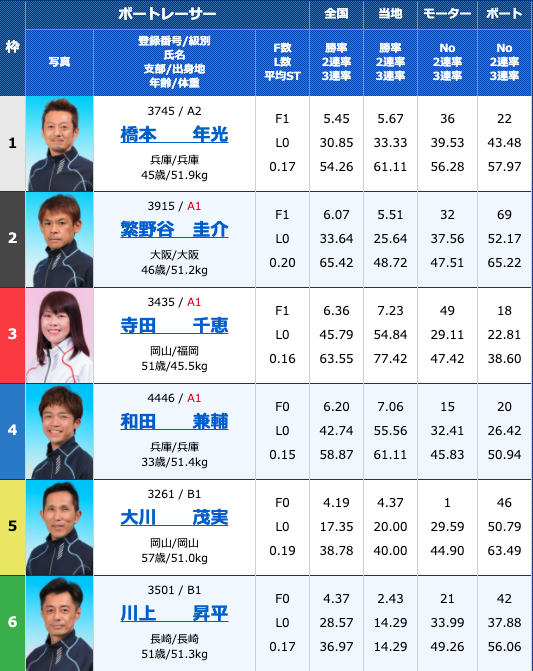 2020年10月19日若松西日本スポーツ杯最終日11R