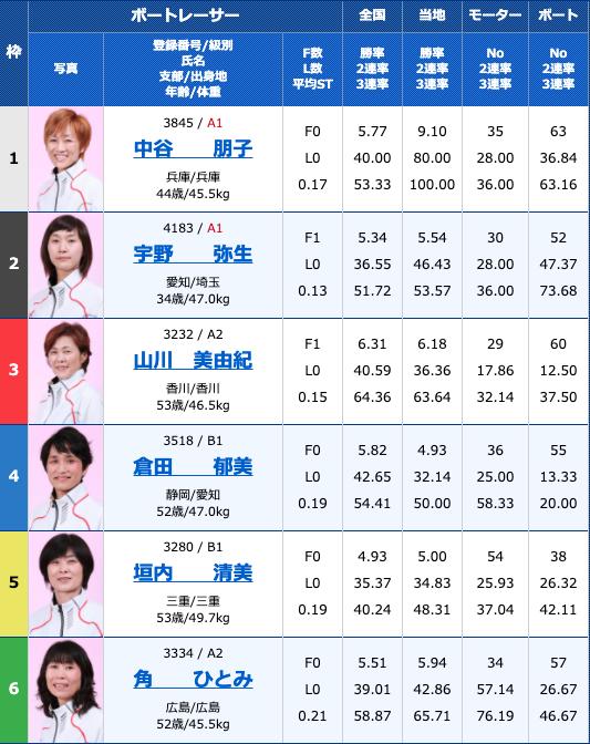 2020年10月21日津G3津オールレディース マクール杯5日目11R