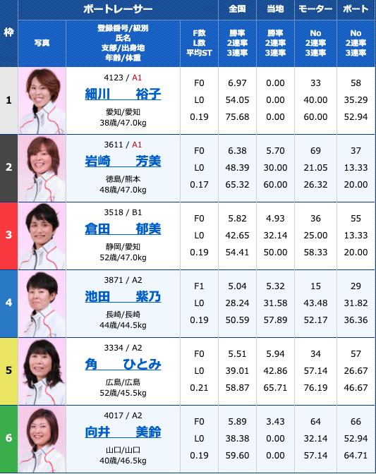 2020年10月22日津G3津オールレディース マクール杯最終日11R