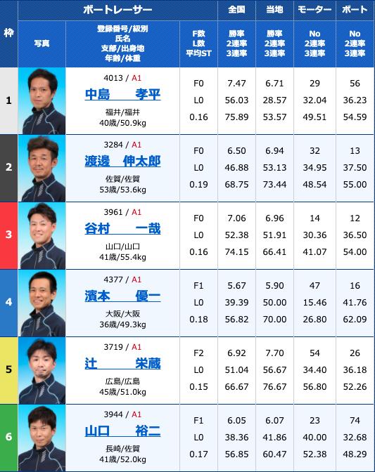 2020年10月23日徳山G3サッポロビールカップ初日12R