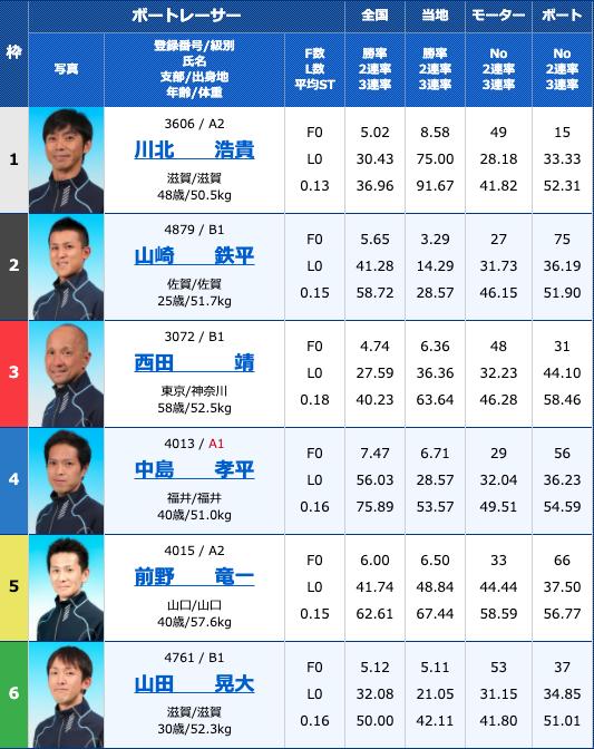 2020年10月24日徳山G3サッポロビールカップ2日目11R