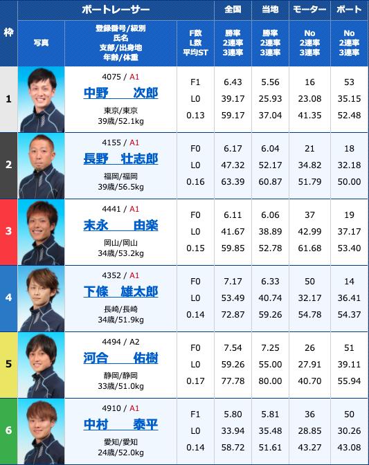 2020年10月24日徳山G3サッポロビールカップ2日目12R