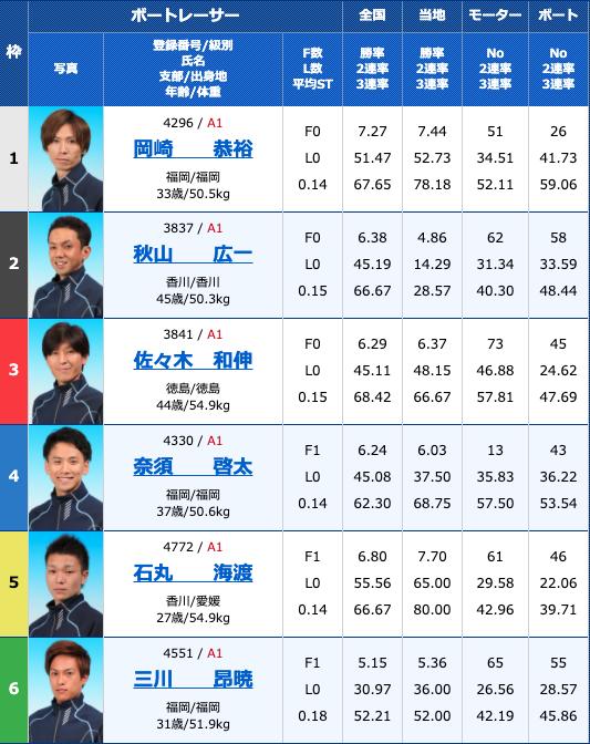 2020年10月26日下関サンケイスポーツ杯争奪戦 準優進出バトル初日12R
