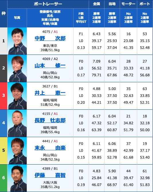 2020年10月27日徳山G3サッポロビールカップ5日目11R