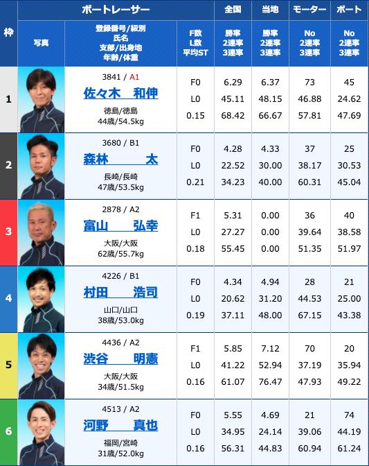 2020年10月27日下関サンケイスポーツ杯争奪戦 準優進出バトル2日目10R