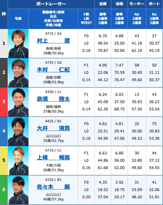 2020年10月28日下関サンケイスポーツ杯争奪戦 準優進出バトル3日目10R