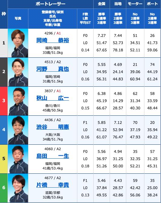 2020年10月28日下関サンケイスポーツ杯争奪戦 準優進出バトル3日目12R
