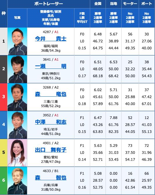 2020年10月29日唐津G3マスターズリーグ第8戦〜からポクラブ5周年記念〜3日目10R