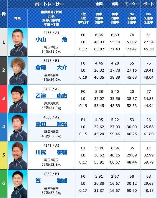 2020年10月29日唐津G3マスターズリーグ第8戦〜からポクラブ5周年記念〜3日目12R
