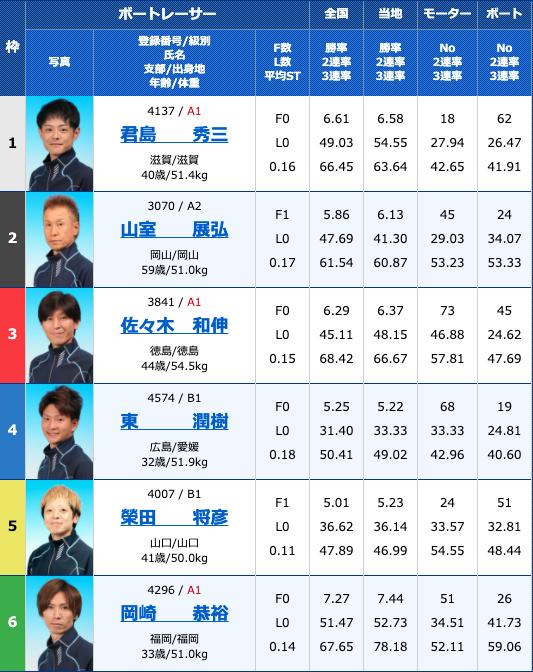 2020年10月29日下関サンケイスポーツ杯争奪戦 準優進出バトル4日目10R