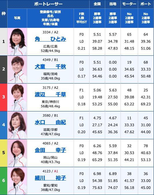2020年10月30日多摩川G3オールレディースリップルカップ初日10R