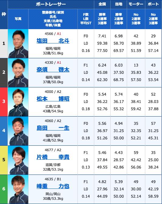 2020年10月30日下関サンケイスポーツ杯争奪戦 準優進出バトル5日目10R