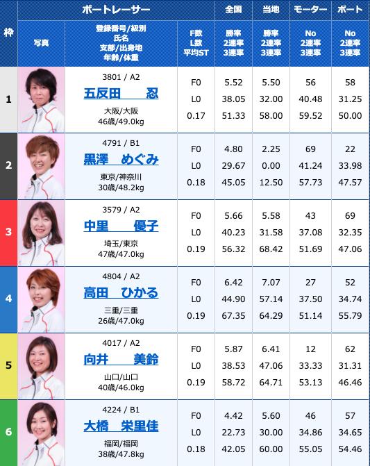 2020年10月31日多摩川G3オールレディースリップルカップ2日目10R