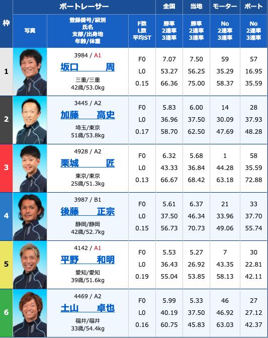 2020年11月4日常滑G3第30回JR四国ワープ杯競走初日10R